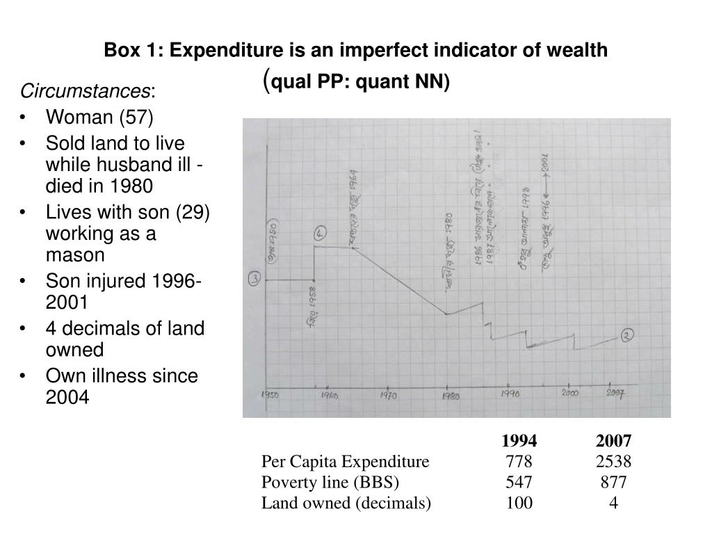 Box 1: Expenditure is an imperfect indicator of wealth