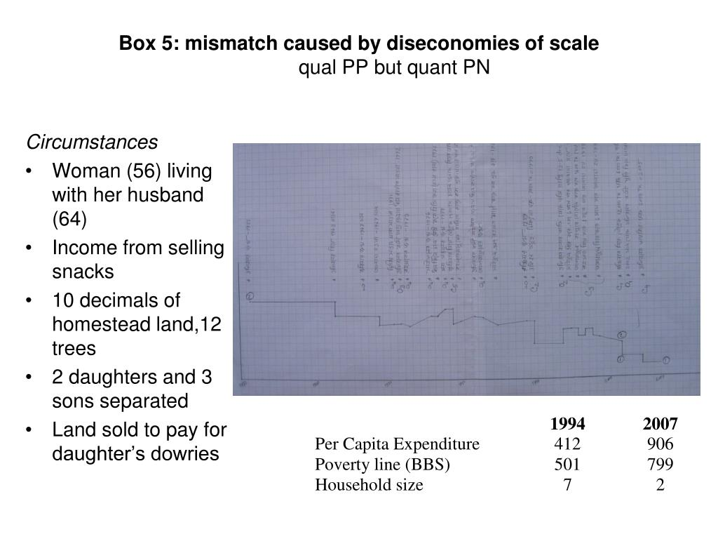 Box 5: mismatch caused by diseconomies of scale