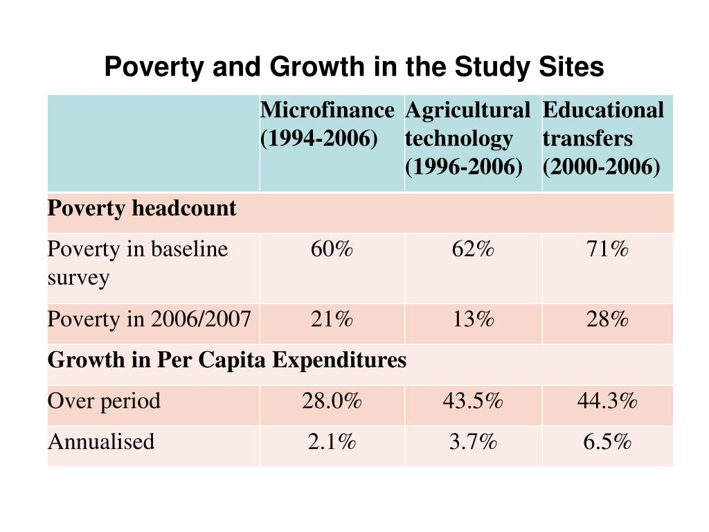 Poverty and Growth in the Study Sites