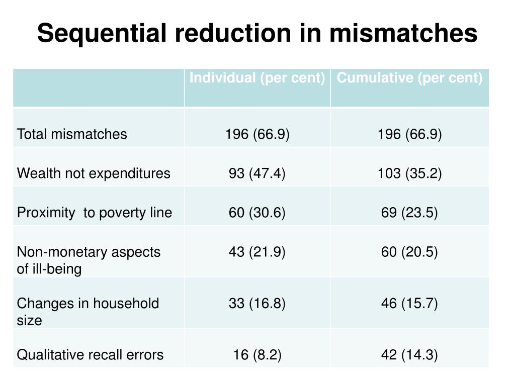 Sequential reduction in mismatches