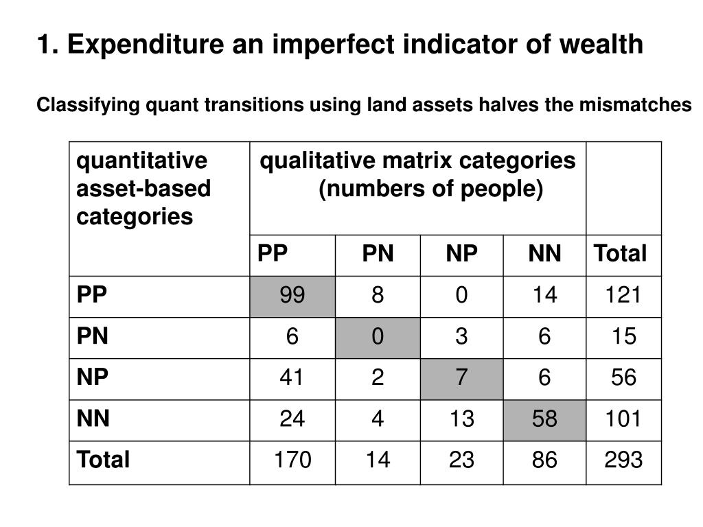1. Expenditure an imperfect indicator of wealth