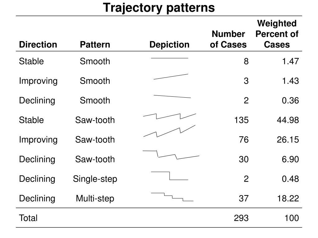 Trajectory patterns