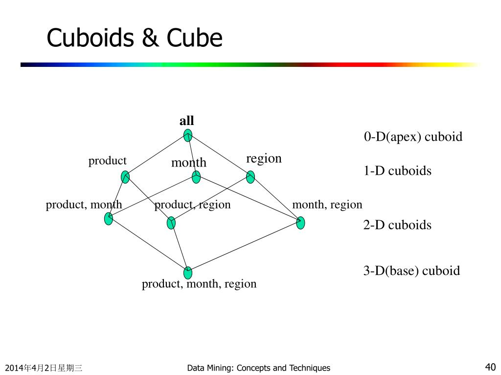 Cuboids & Cube