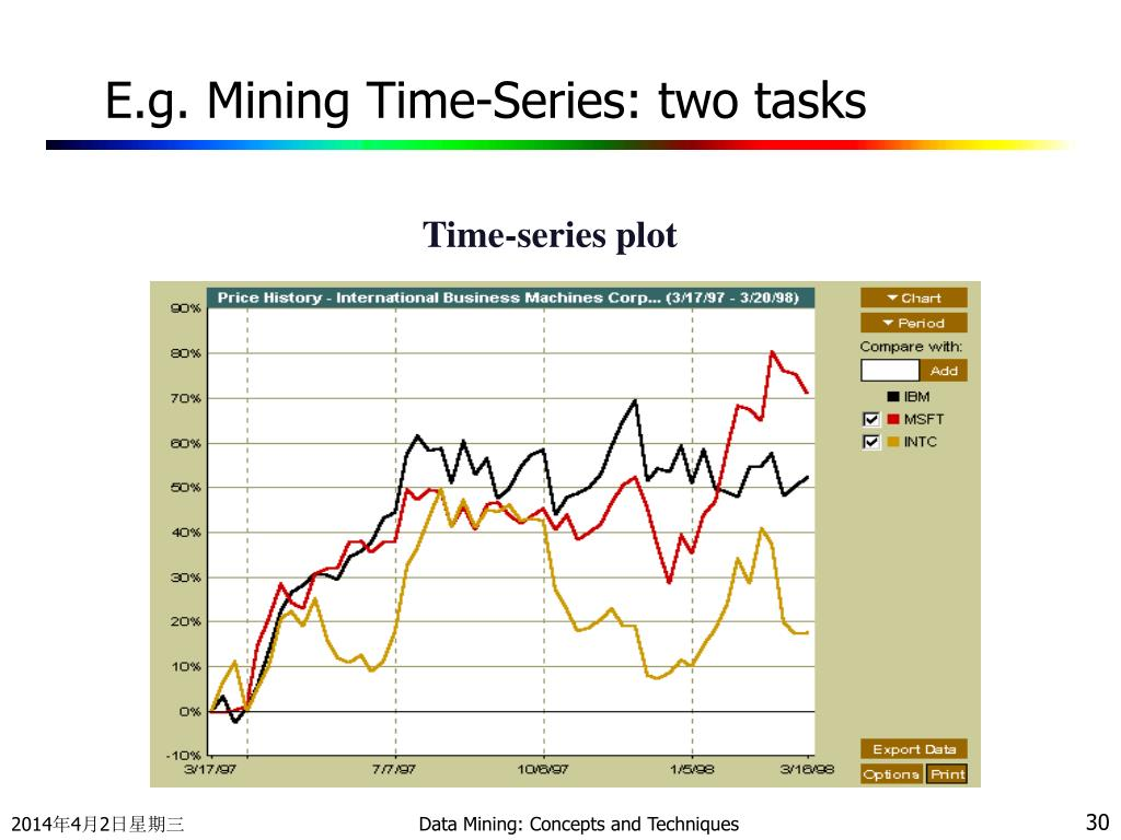 E.g. Mining Time-Series: two tasks