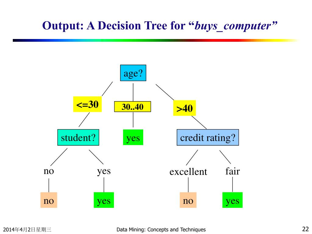 Output: A Decision Tree for ""