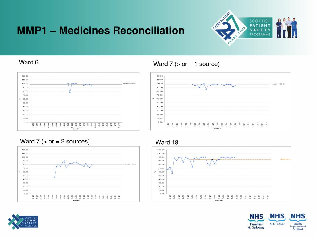MMP1 – Medicines Reconciliation