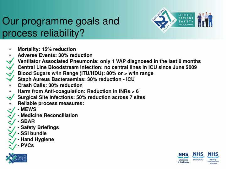 Our programme goals and process reliability