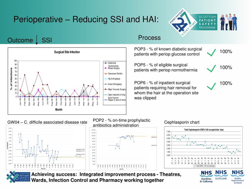 Perioperative – Reducing SSI and HAI:
