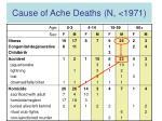 cause of ache deaths n 197112