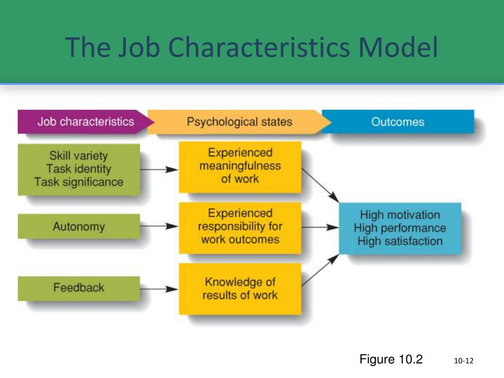The Job Characteristics Model