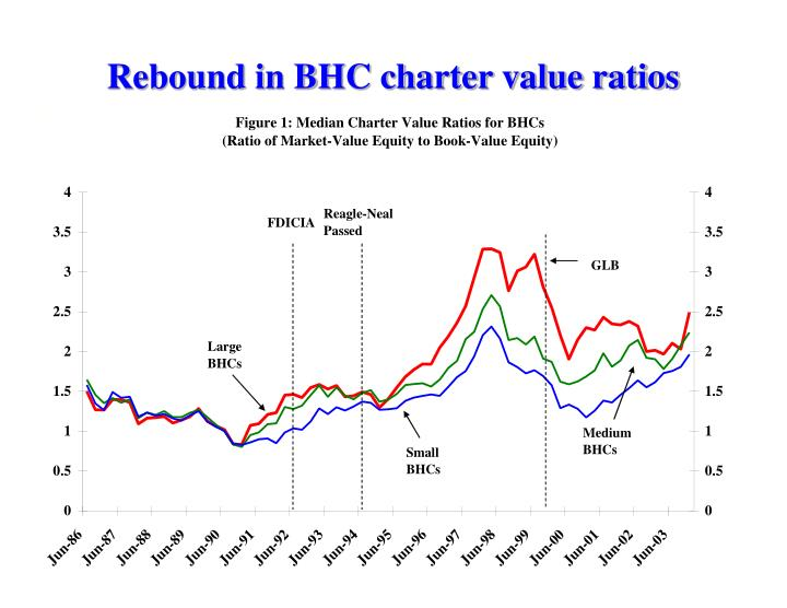 Rebound in BHC charter value ratios