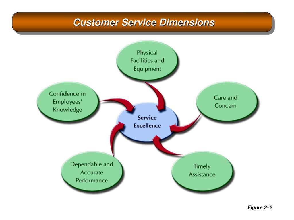 Customer Service Dimensions