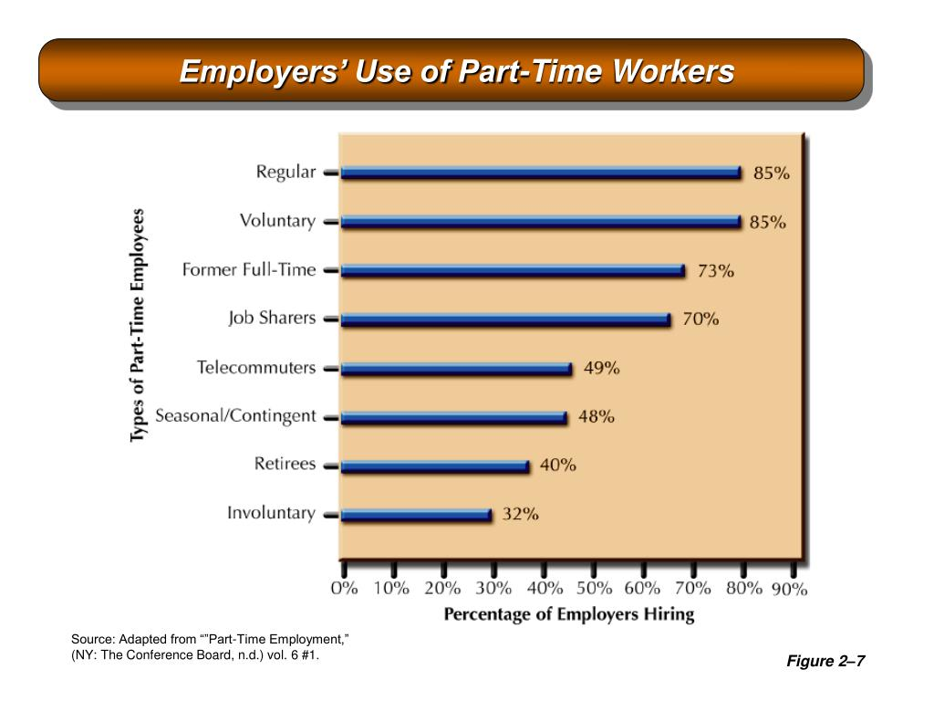 Employers' Use of Part-Time Workers