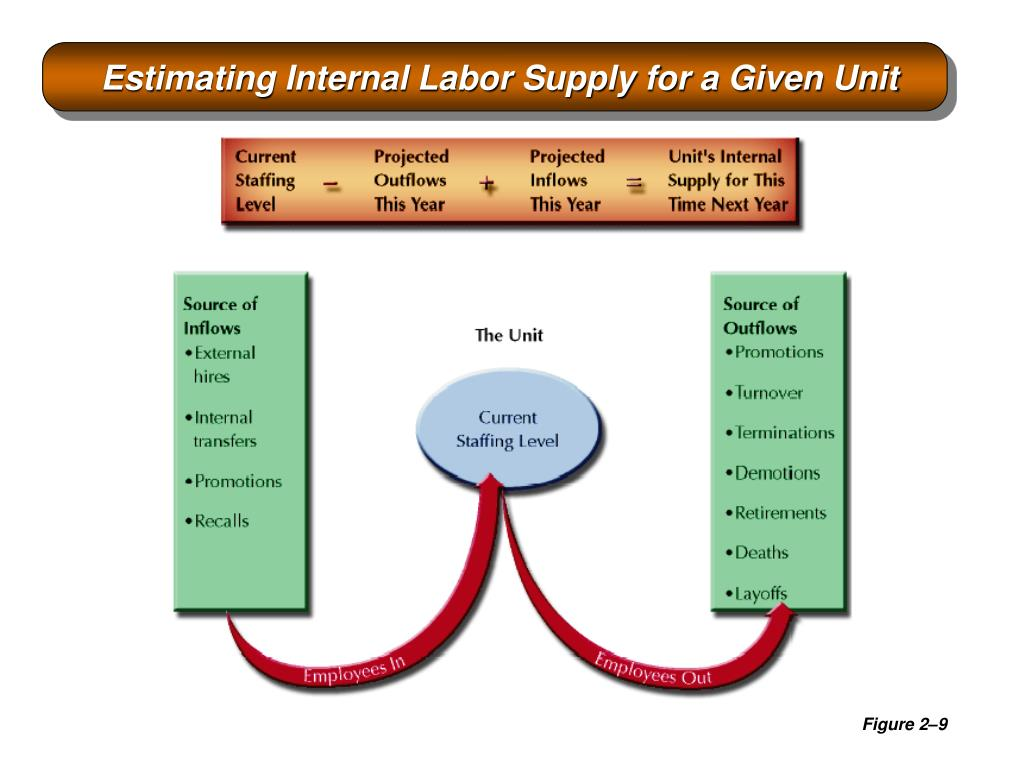Estimating Internal Labor Supply for a Given Unit