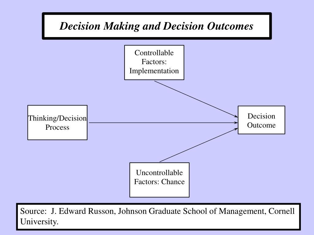 Source:  J. Edward Russon, Johnson Graduate School of Management, Cornell