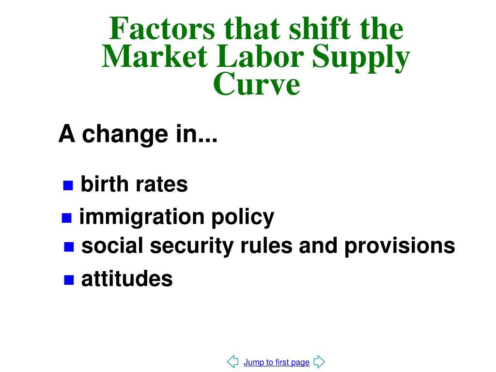 Factors that shift the Market Labor Supply Curve