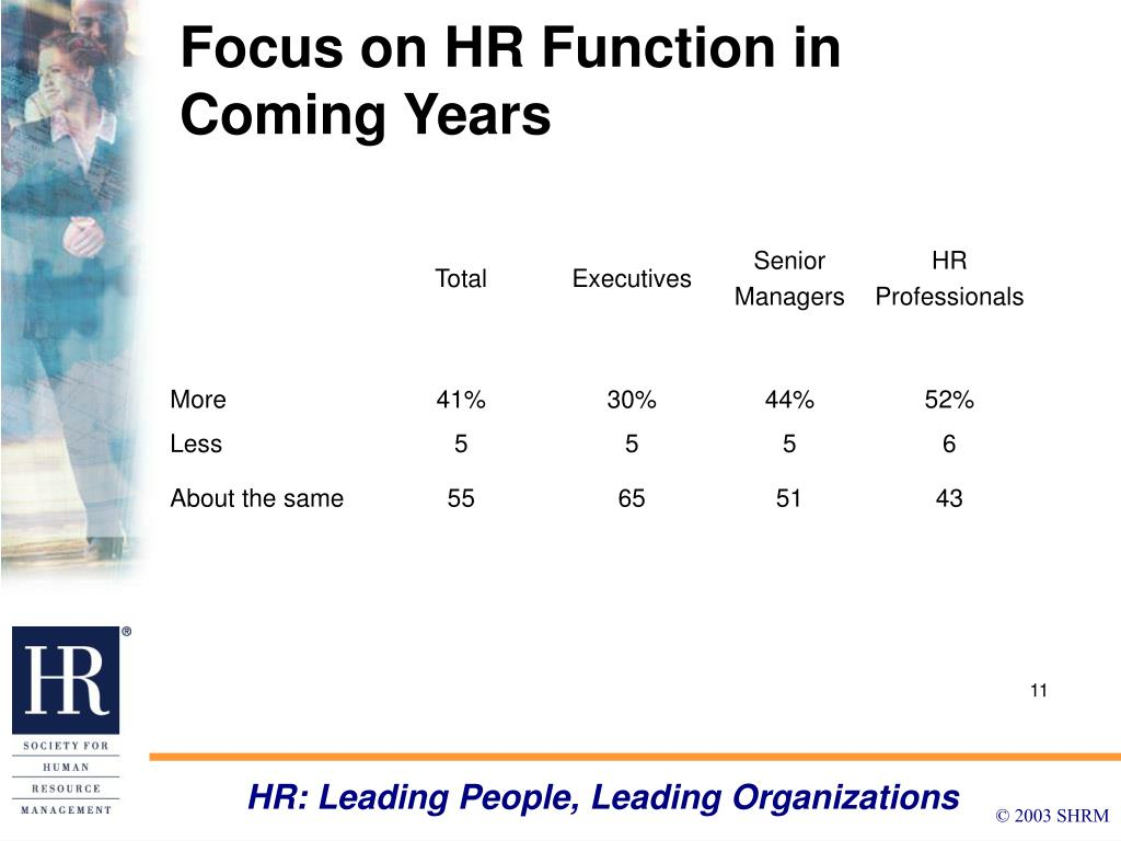 Focus on HR Function in Coming Years