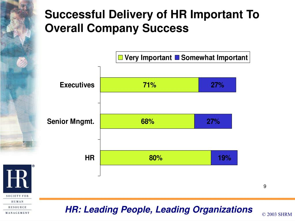 Successful Delivery of HR Important To Overall Company Success