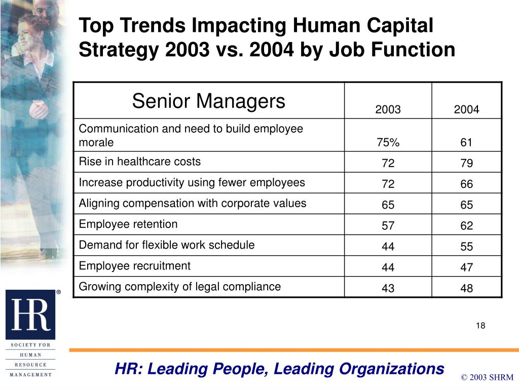 Top Trends Impacting Human Capital Strategy 2003 vs. 2004 by Job Function