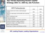 top trends impacting human capital strategy 2003 vs 2004 by job function19