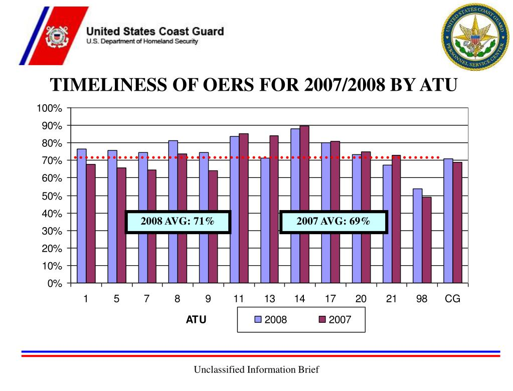 TIMELINESS OF OERS FOR 2007/2008 BY ATU