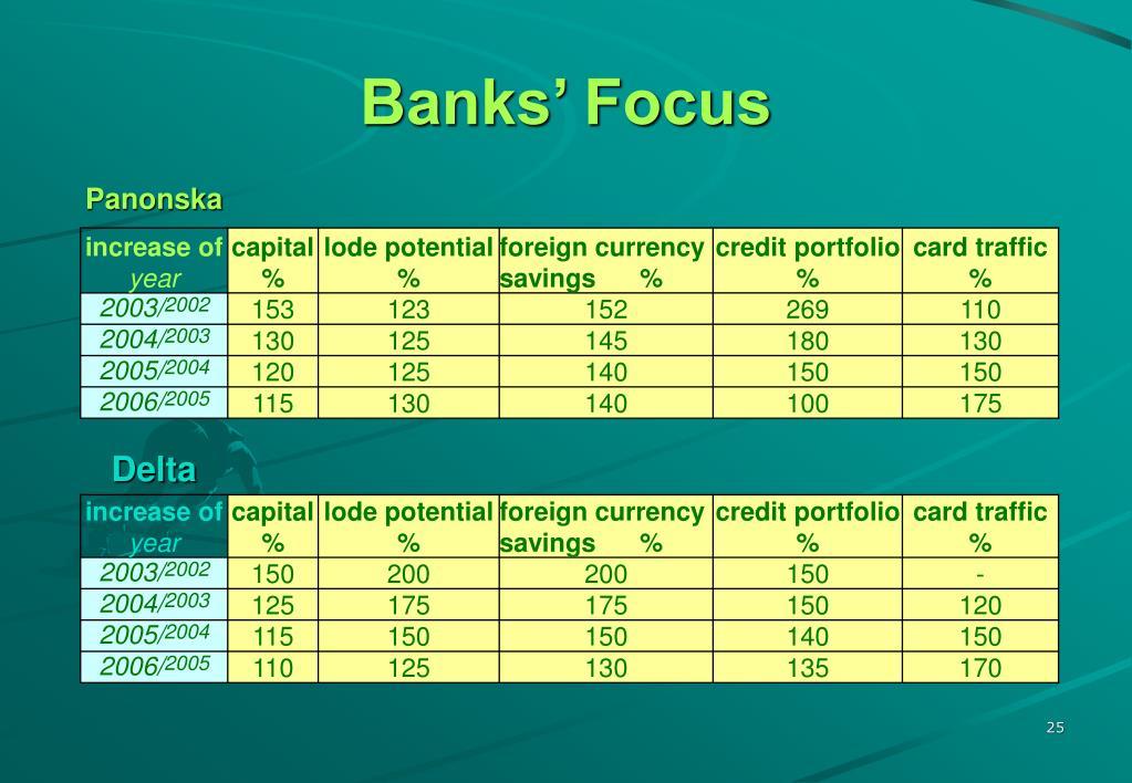Banks' Focus
