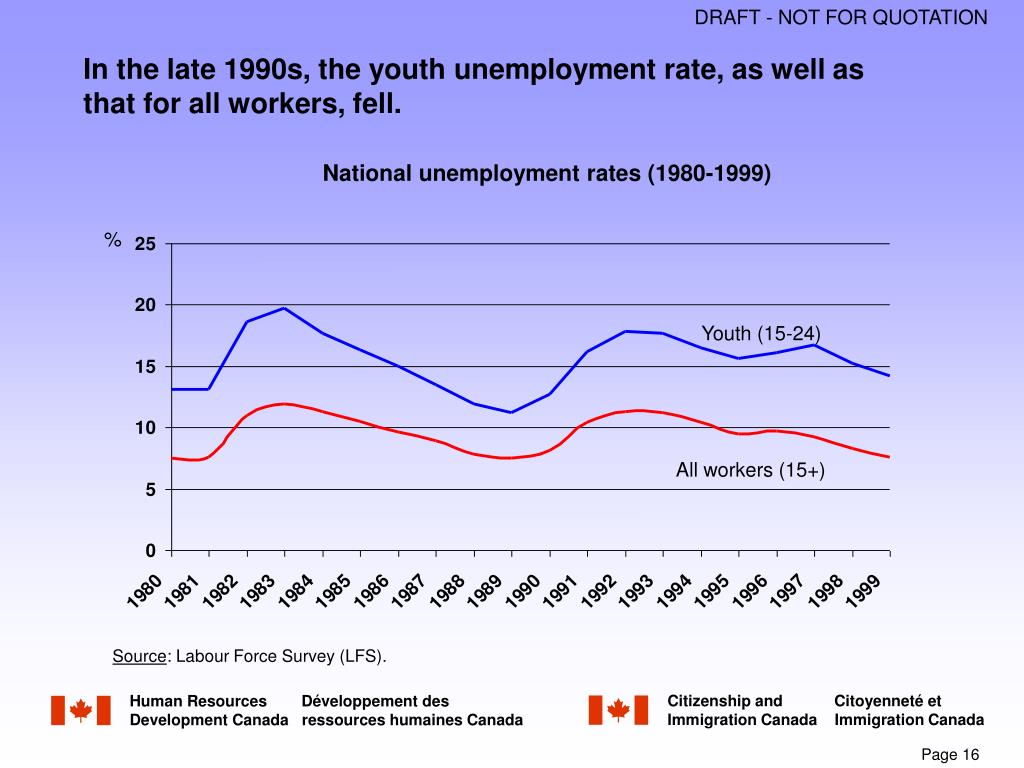 In the late 1990s, the youth unemployment rate, as well as that for all workers, fell.