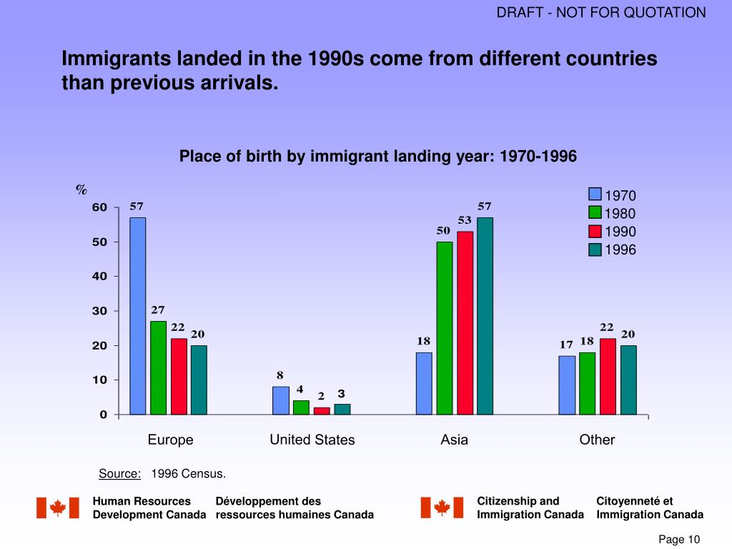 Immigrants landed in the 1990s come from different countries than previous arrivals.