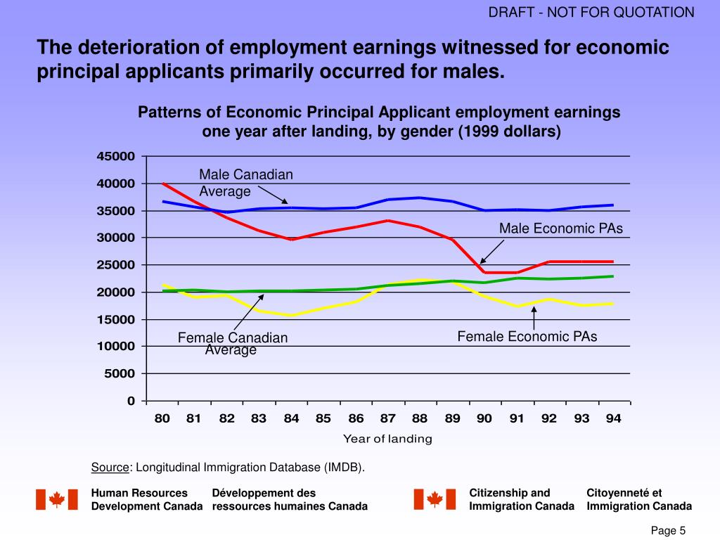 The deterioration of employment earnings witnessed for economic principal applicants primarily occurred for males.