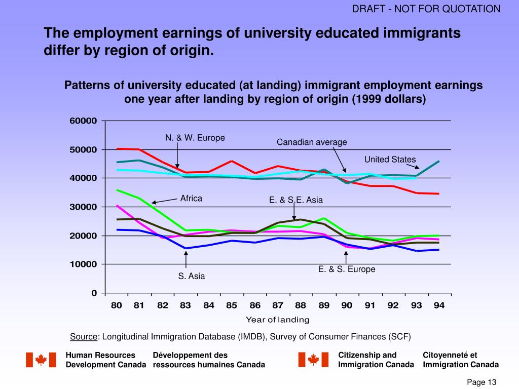 The employment earnings of university educated immigrants  differ by region of origin.