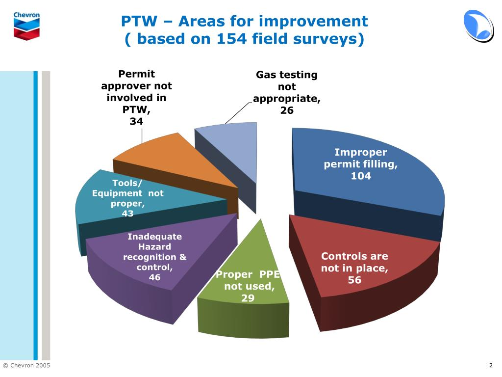 PTW – Areas for improvement