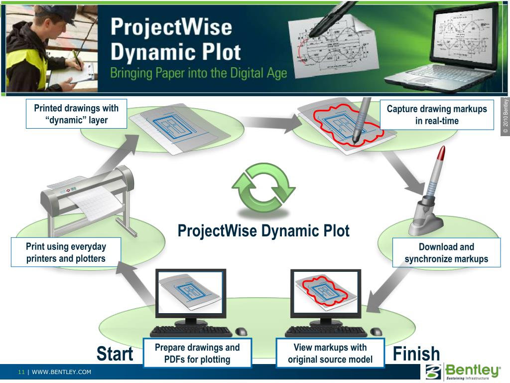 ProjectWise Dynamic Plot V8