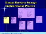 human resource strategy implementation process