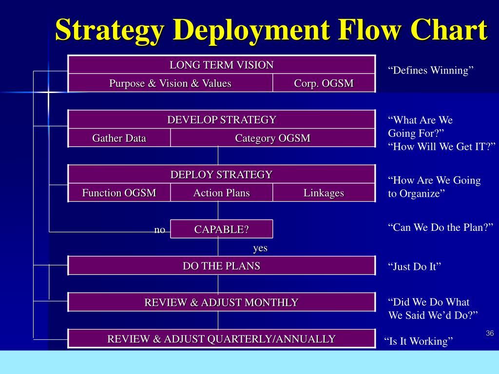 Strategy Deployment Flow Chart