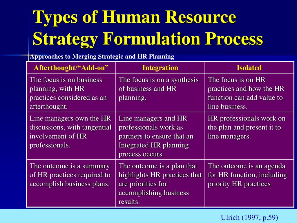 Types of Human Resource Strategy Formulation Process