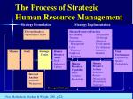 the process of strategic human resource management