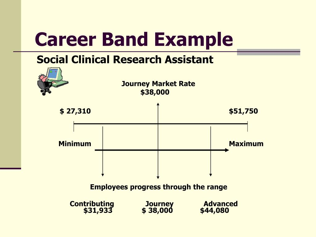 Career Band Example