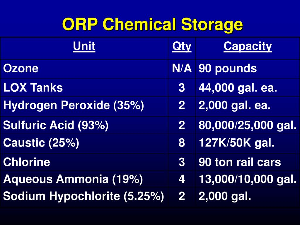 ORP Chemical Storage