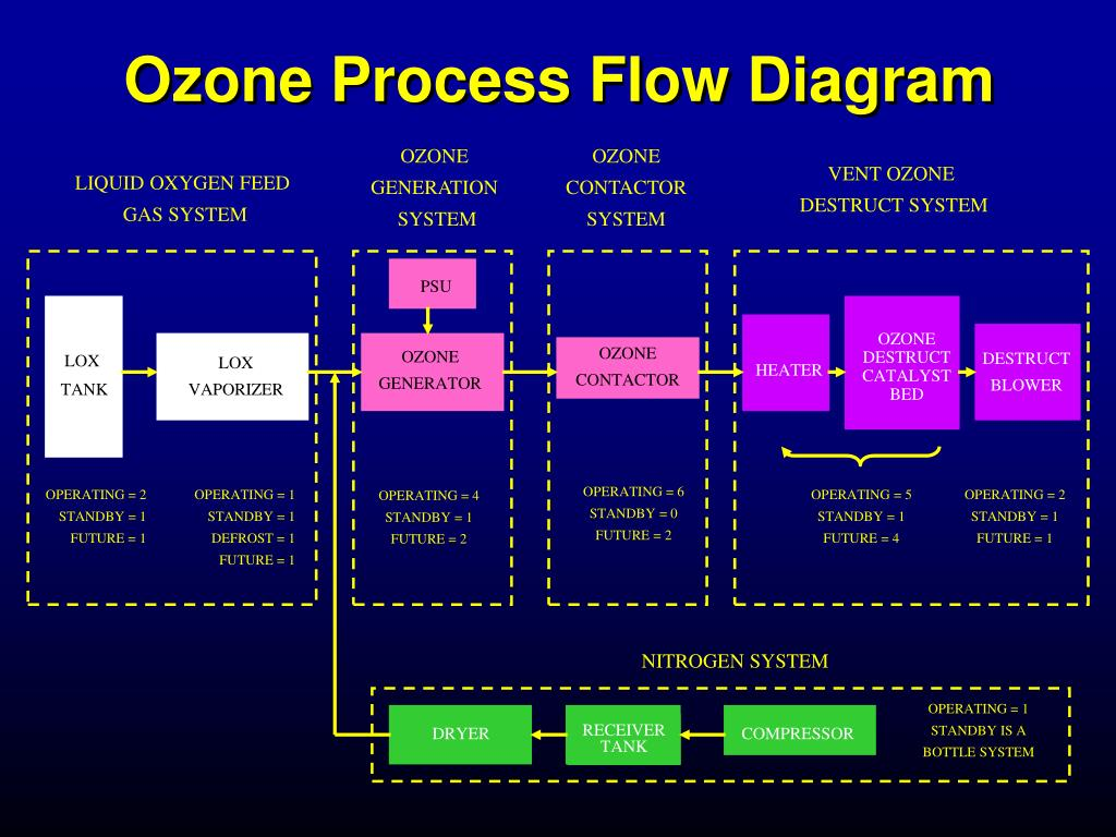 Ozone Process Flow Diagram