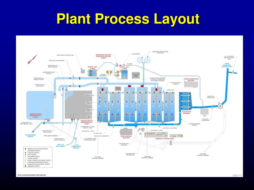 Plant Process Layout