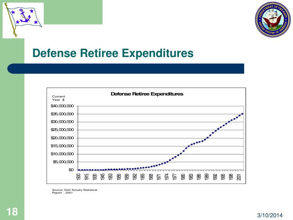 Defense Retiree Expenditures