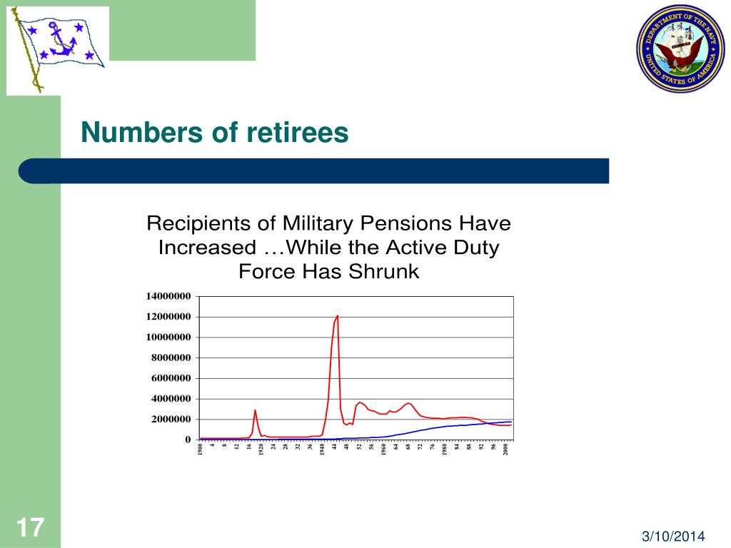 Numbers of retirees