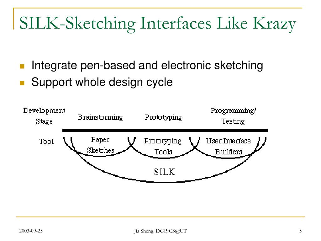 SILK-Sketching Interfaces Like Krazy