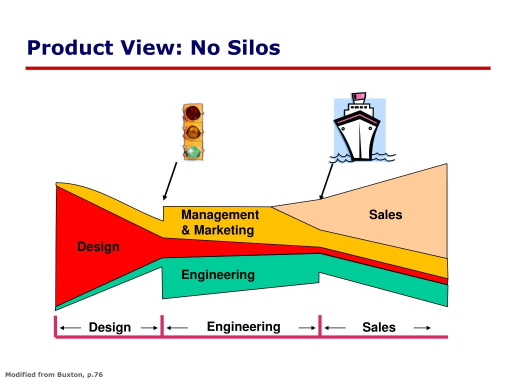Product View: No Silos