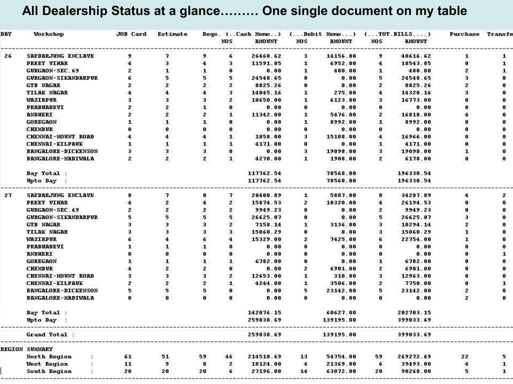 All Dealership Status at a glance……… One single document on my table