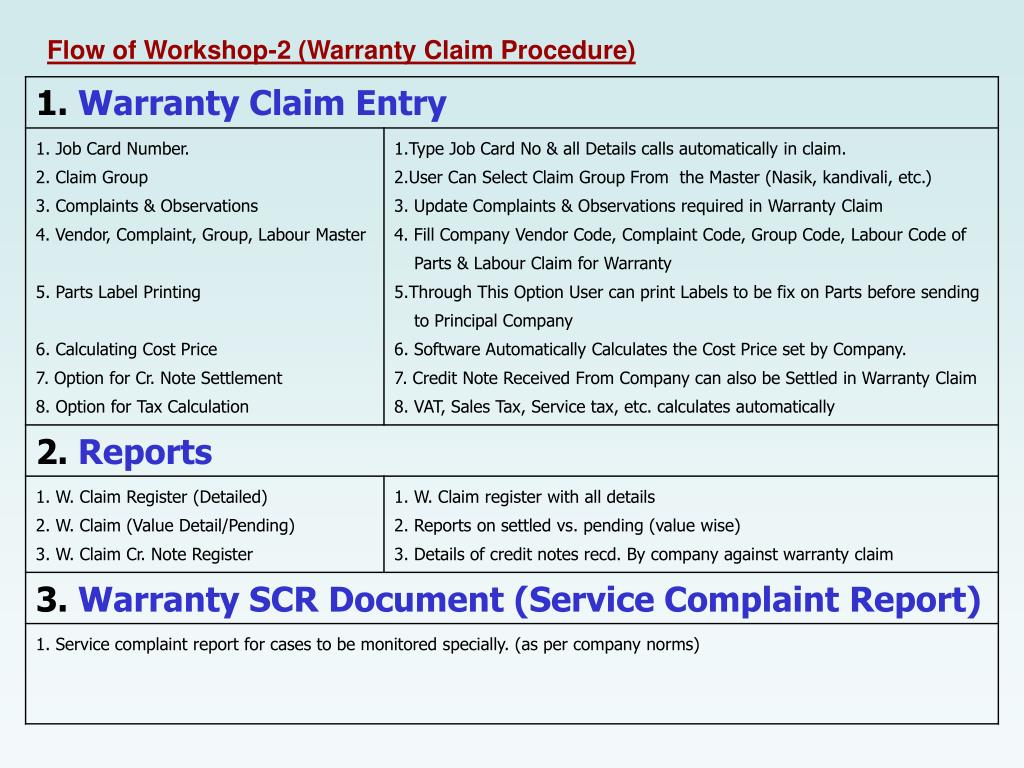 Flow of Workshop-2 (Warranty Claim Procedure)