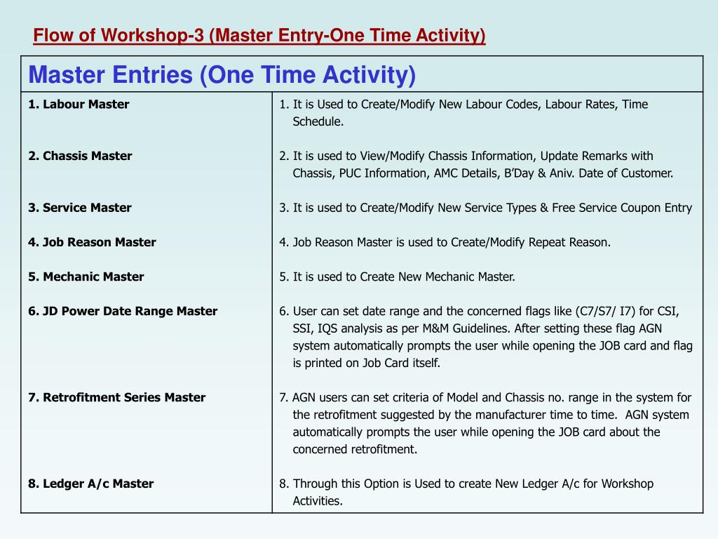 Flow of Workshop-3 (Master Entry-One Time Activity)