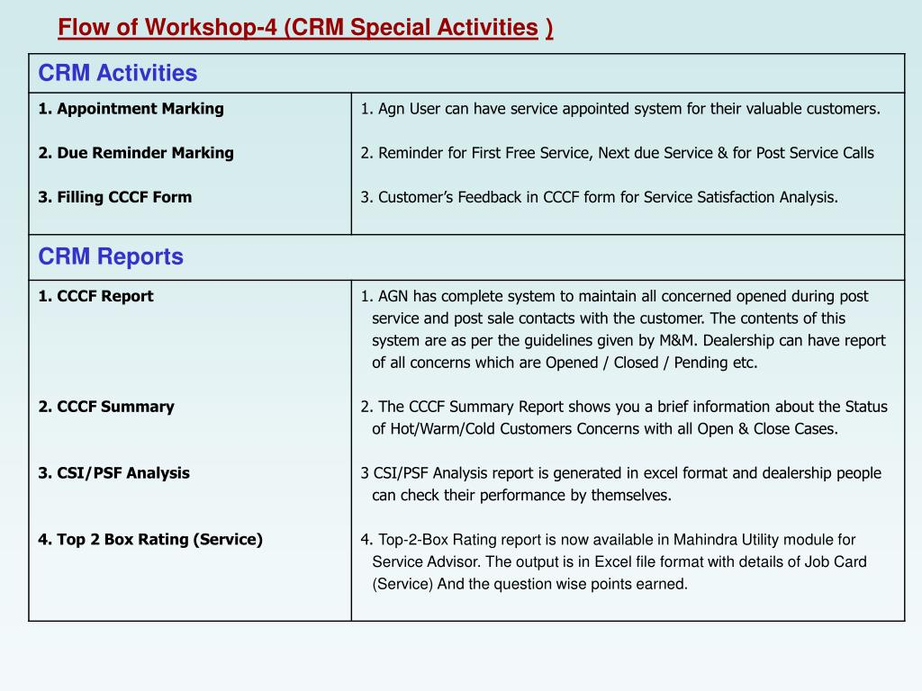 Flow of Workshop-4 (CRM Special Activities
