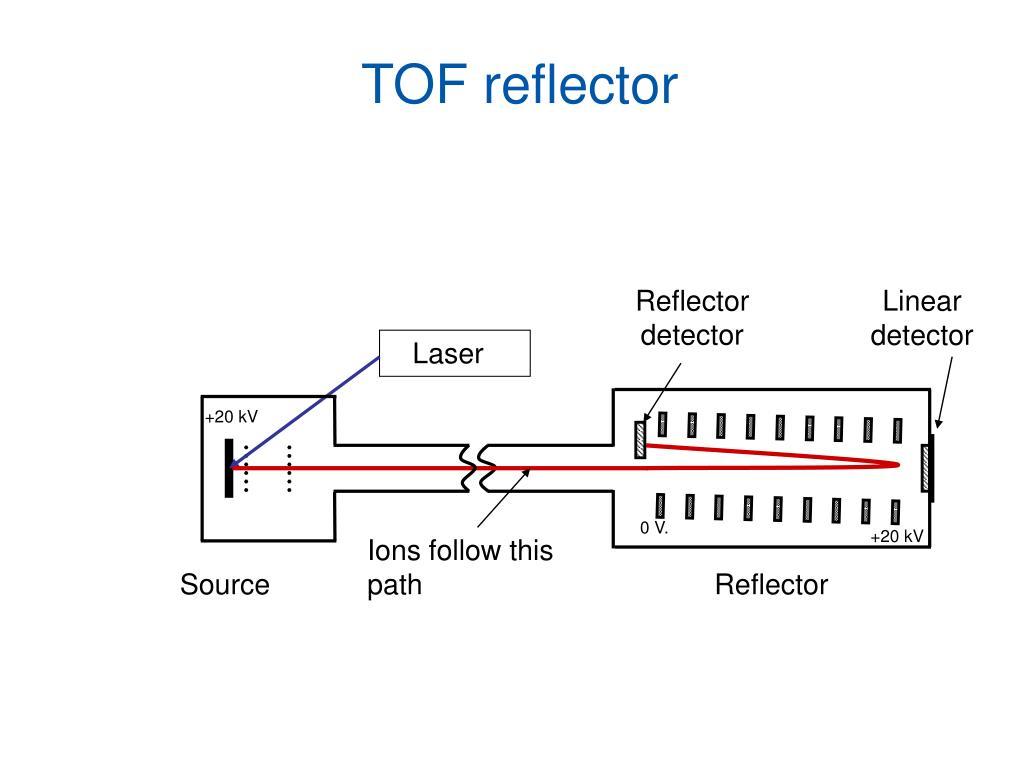 Reflector detector