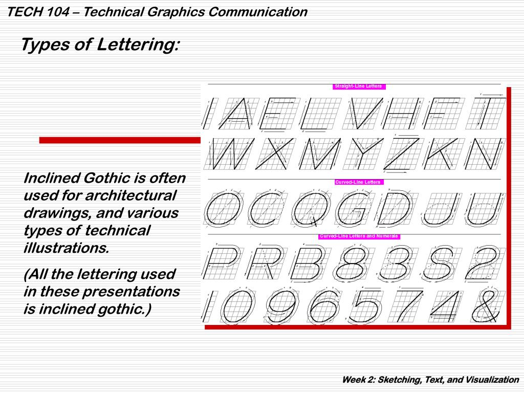 Types of Lettering: